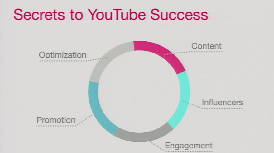 5 Secrets to Success on YouTube